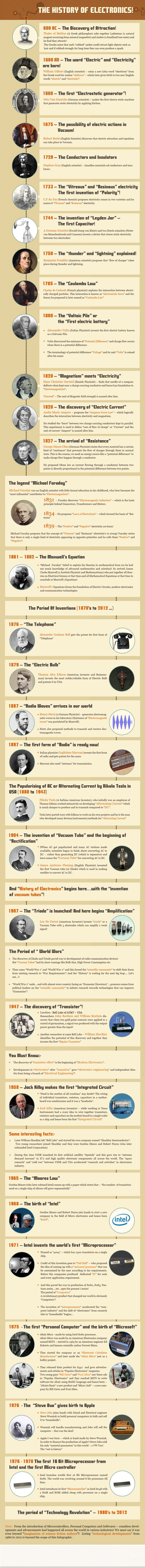 The History of Electronics-Infographics